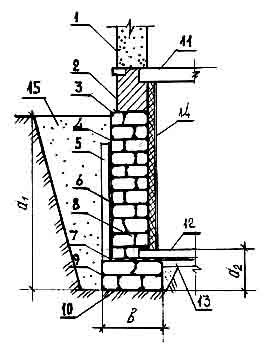 Поперечное сечение фундамента с обозначением его частей и элементов в соответствии со строительной терминологией