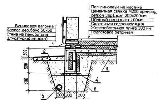 Железобетонный плавающий фундамент в виде ребристой плиты (при сильно пучинистом грунте и высоком уровне грунтовых вод
